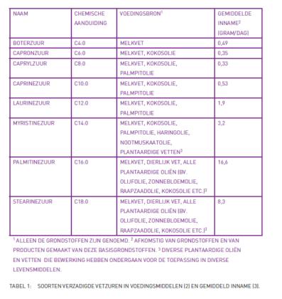 Effecten van verzadigde en onverzadigde vetten op hart- en vaatziekten *