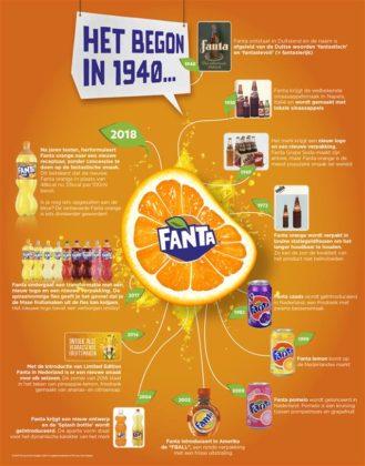 Productnieuws: Coca-Cola herformuleert Fanta: vernieuwde receptuur