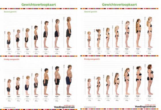 Effecten gewichtsverloopkaart voedingscentrum onderzocht *