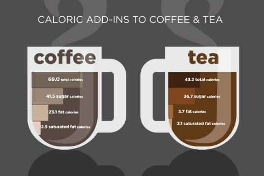 Extra calorieën in koffie en thee tikken flink aan