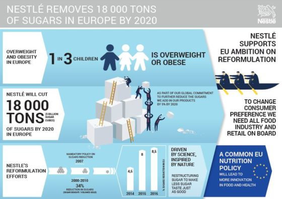 Gemiddeld vijf procent minder suiker in producten van Nestlé