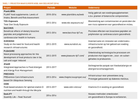 Standaardisatie van de Europese voedingsstoffenbestanden *