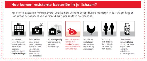 Antibioticaresistentie en voeding *