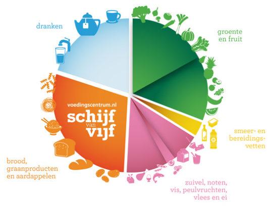 Nieuwe Schijf van Vijf: innovatiekansen voedingsindustrie, Vinkje moet updaten