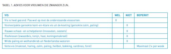 Ontwikkelingen in de visvetzurendiscussie *