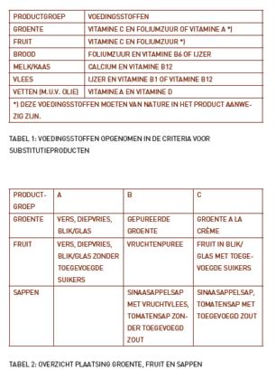 Tweede versie Richtlijnen Voedselkeuze *