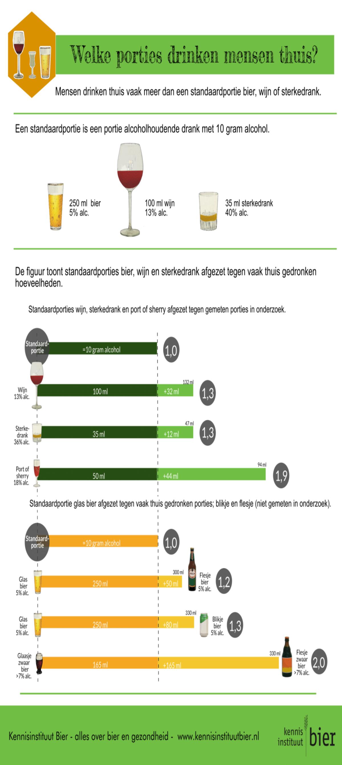 infographic-portiegrootte