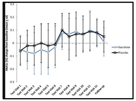 Onderzoek: sucralose heeft geen effect op bloedsuikergehalte