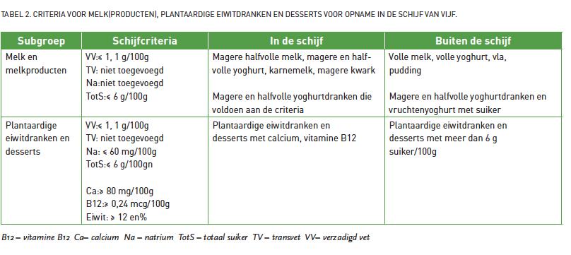 tabel 2 plantaardig vn 1 2018